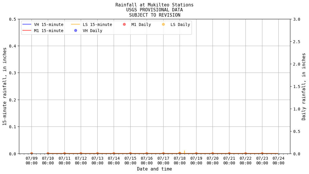 Rainfall at Mukilteo Stations