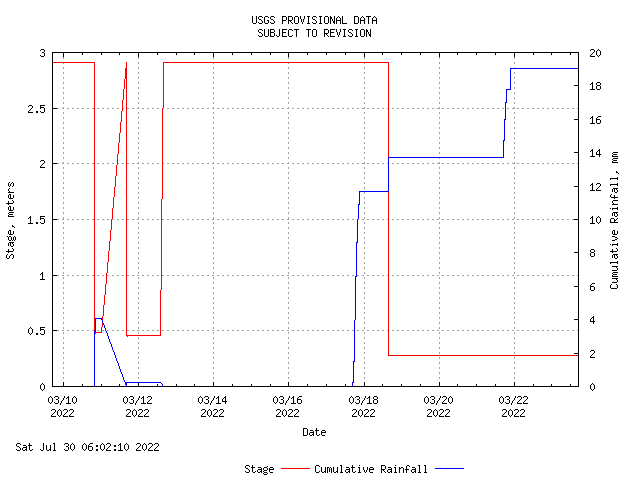 Graph showing stage and rainfall for last 14 days