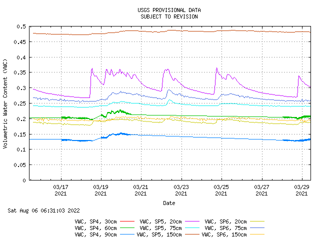 Graph of   		water content for past 14 days